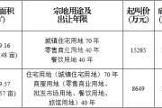 2019年4月10日沙湾、夹江两宗商住用地成交公示