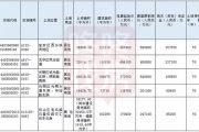 这不是抢房 是抢地!80家房企1000亿疯抢 深圳史上最猛土地拍卖火了