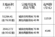 2019年7月24日国有建设用地使用权成交公示