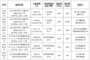 乐山国有建设用地使用权挂牌出让活动9月4日成交公示