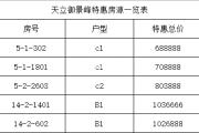3月特批 天立御景峰一批次特惠户型来临 售价6300元/㎡起!