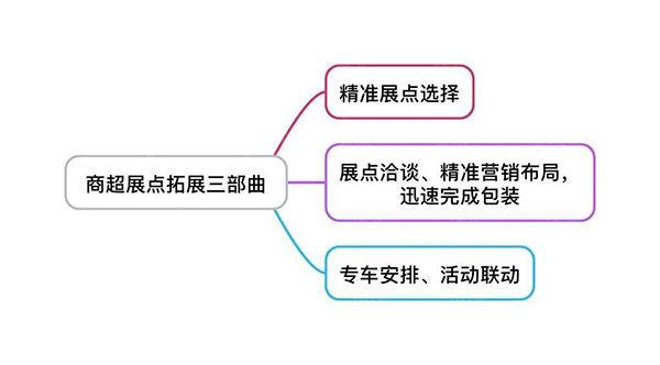 商超展点扩展三部曲