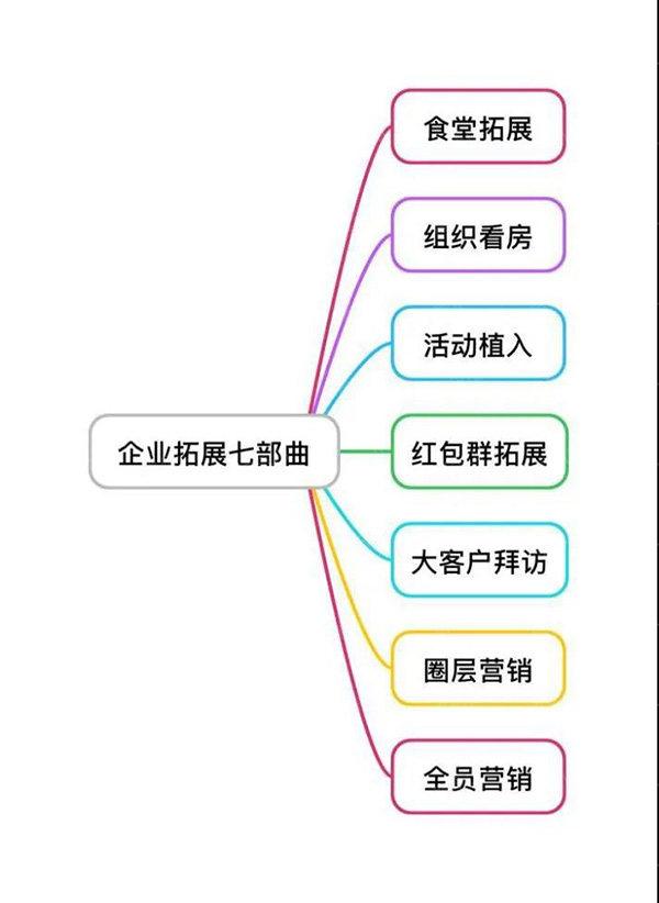 企业扩展七步曲
