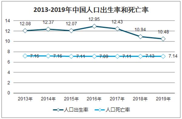 中国人口出生率和死亡率折线统计图