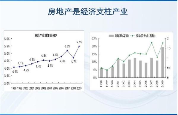 房地产产业增加值及对国内GDP拉动率