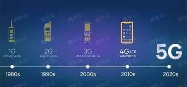 移动通信行业变迁