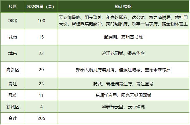 2021年春节期间乐山各片区销售排行榜