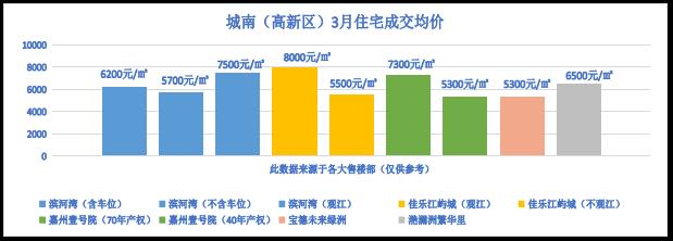 乐山城南(高新区)3月住宅成交均价
