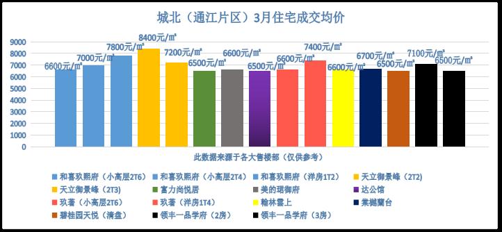 乐山城北(通江片区)3月住宅成交均价