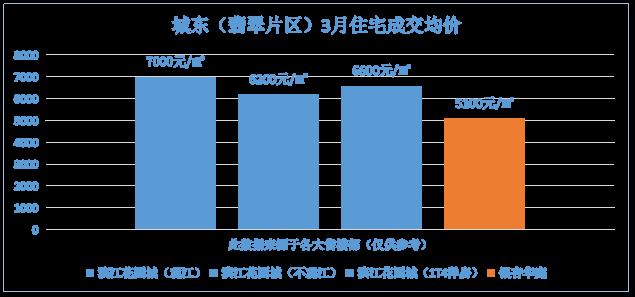 乐山城东(翡翠片区)3月住宅成交均价