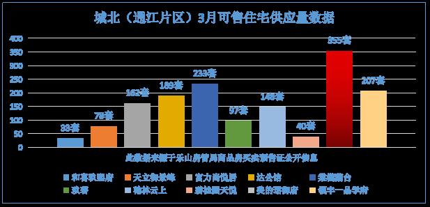 城北(通江片区)3月可售住宅供应量数据