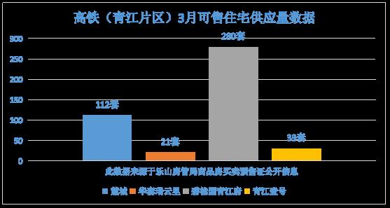 高铁(青江片区)3月可售住宅供应量数据