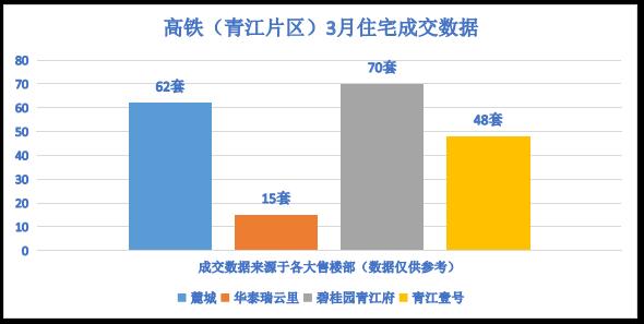 高铁(青江片区)3月住宅成交数据
