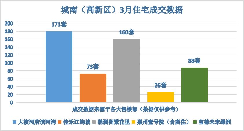 城南(高新区)3月住宅成交数据