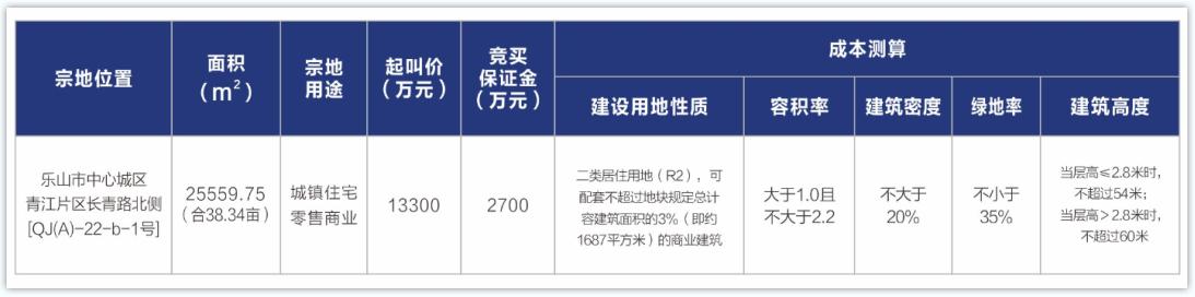 青江片区长青路北侧[QJ(A)-22-b-1号]地块指标
