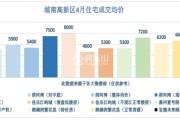 """乐山楼市4月数据汇总报:成交1300余套 """"银四""""成色不足?"""