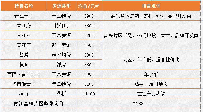 青江高铁片区楼盘均价统计图片