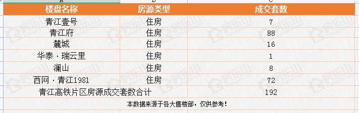 青江高铁片区5月销售量