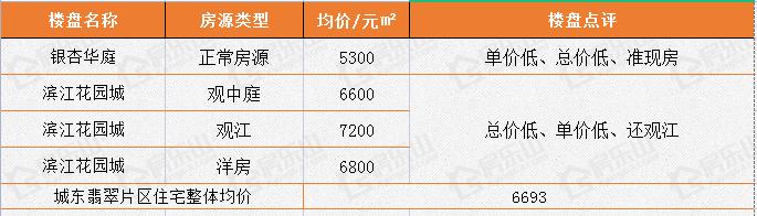 城东翡翠片区5月楼盘成交均价统计图