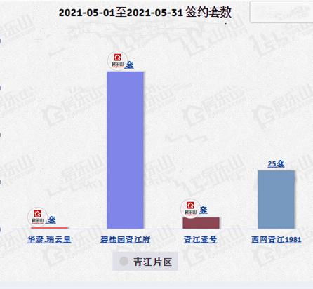 青江高铁片区5月签约套数
