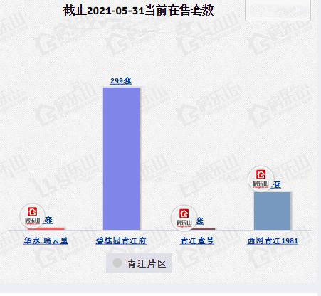 5月青江高新区在售套数统计图