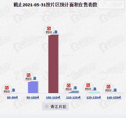 青江高铁片区在售面积段图片
