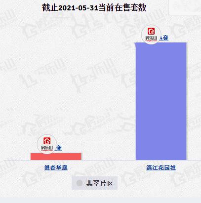城东翡翠片区5月楼盘供应量统计
